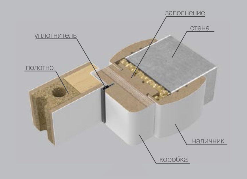 Коробка КД.09 (с фанерной вставкой) в разрезе