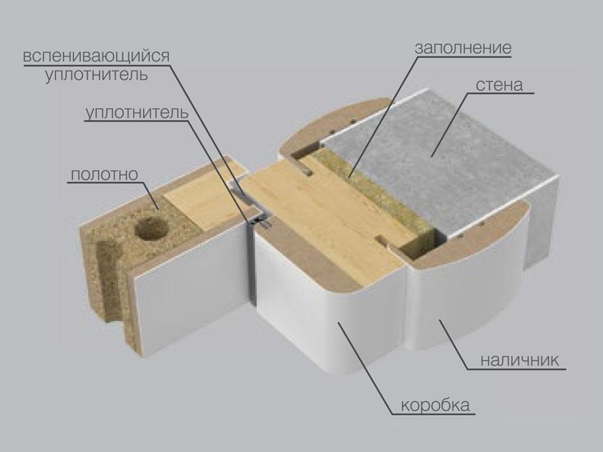 Коробка КД.12 (с деревянной основой) в разрезе